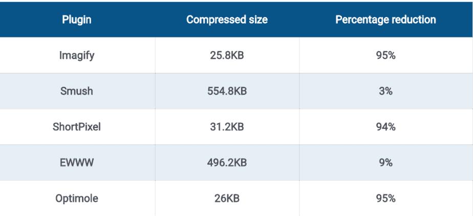 Wordpress图片插件的压缩比例对比